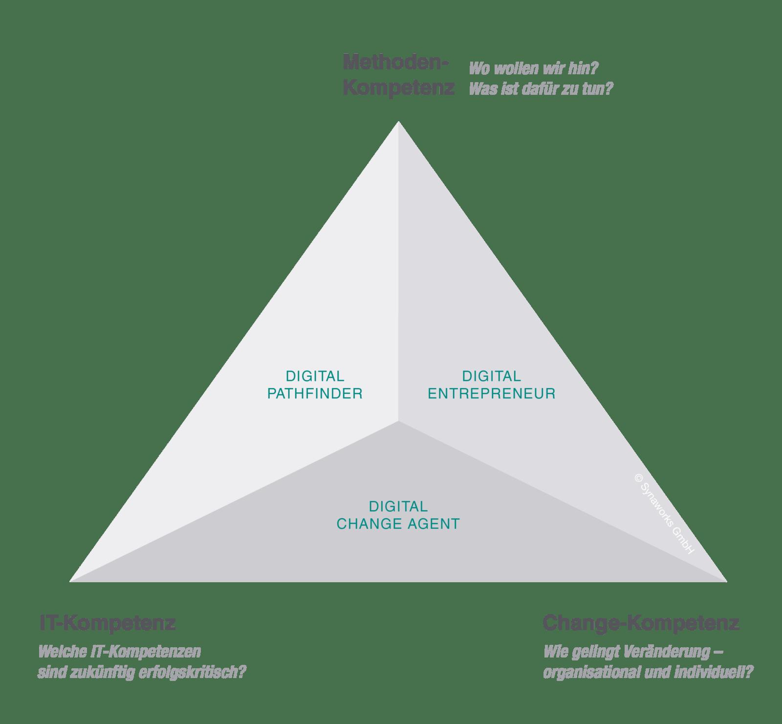 Synaworks Schaubild: Die neuen IT-Rollen